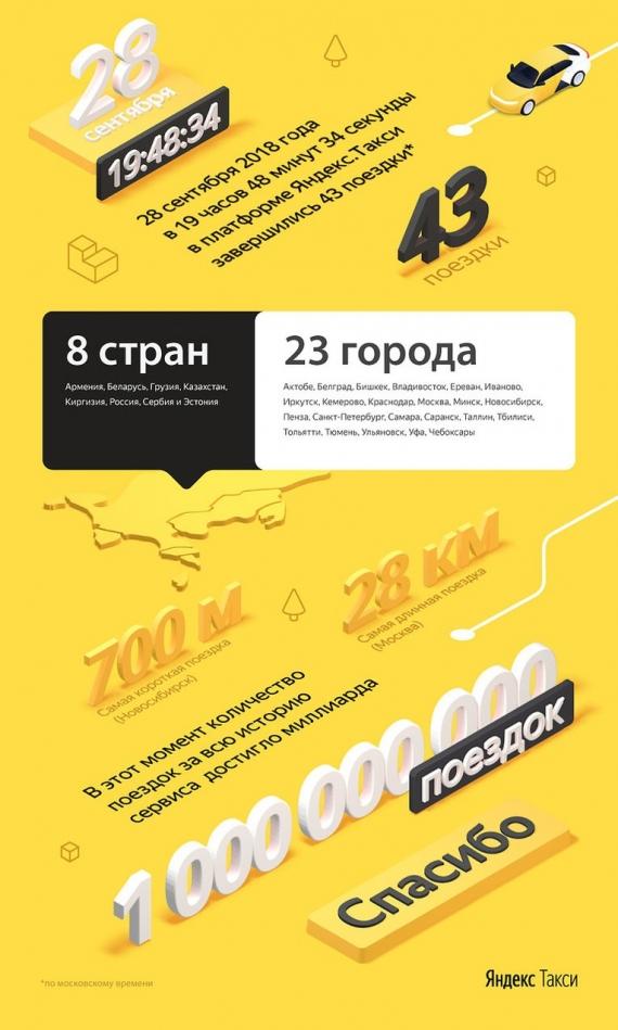 «Яндекс.Такси» отмечает день рождения ипервый миллиард поездок1
