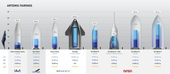 Инфографика габаритов и полезной нагрузки ракет-носителей программы NASA «Артемида»1