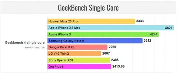 iPhone Xs Max опережает Huawei Mate 20 Pro в большинстве тестов производительности1