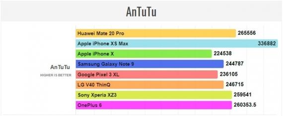 iPhone Xs Max опережает Huawei Mate 20 Pro в большинстве тестов производительности3