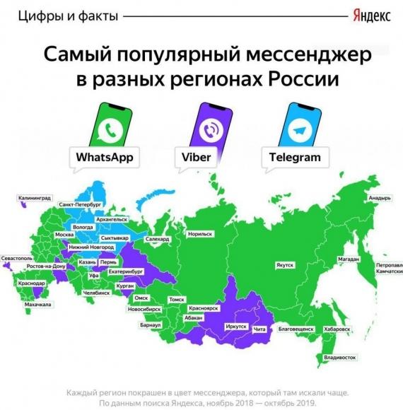 В «Яндексе» выяснили, какие мессенджеры популярны в разных регионах РФ1