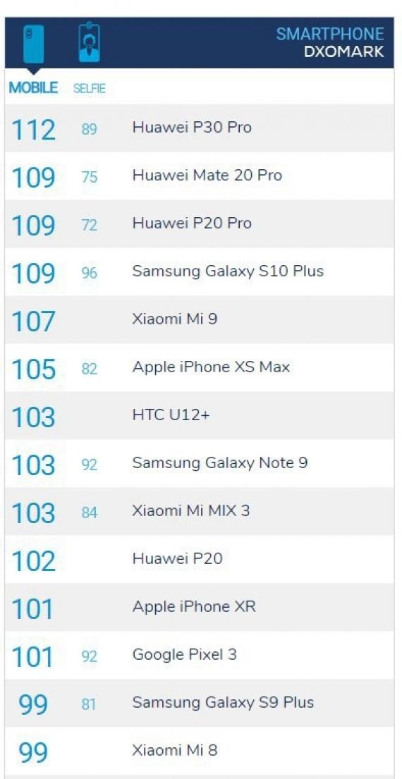 Huawei P30 Pro — новый рекордсмен в рейтинге DxOMark1