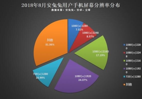 Статистика диагоналей, разрешений, чипсетов и накопителей от Antutu1