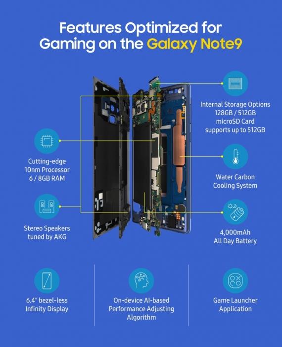 Samsung рассказала, почему Galaxy Note 9 безупречен для игр1
