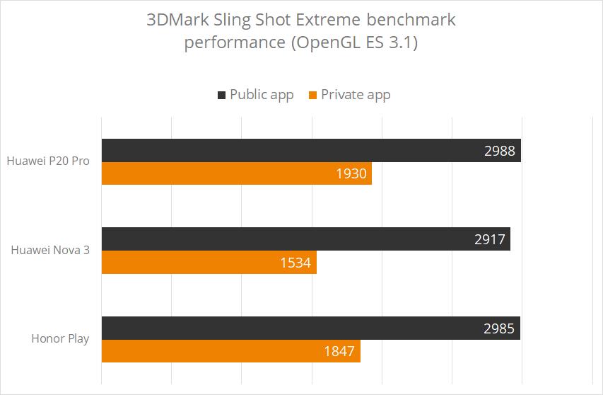 Huawei жульничала с результатами 3DMark1