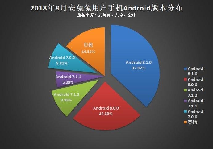 Статистика диагоналей, разрешений, чипсетов и накопителей от Antutu6