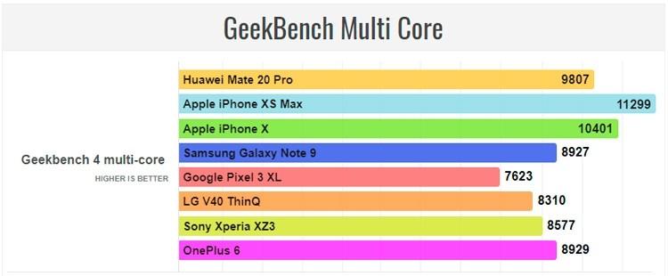 iPhone Xs Max опережает Huawei Mate 20 Pro в большинстве тестов производительности2