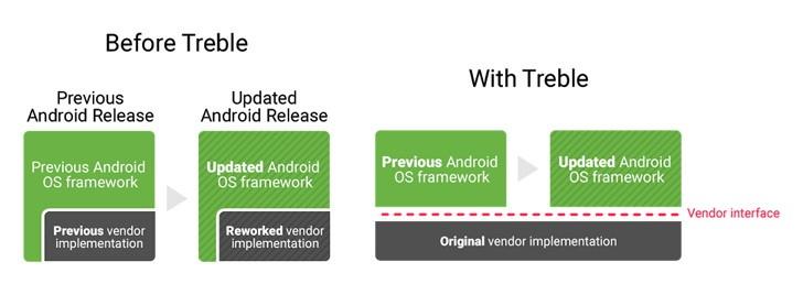 Какие устройства на Android получили поддержку Project Treble2