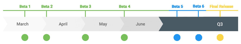 Google выпустит шесть бета-версий Android Q перед релизом в третьем квартале1