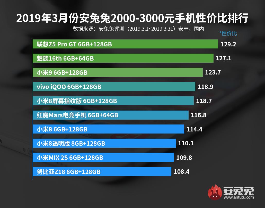 Лучшие смартфоны по соотношению цена/производительность за март3
