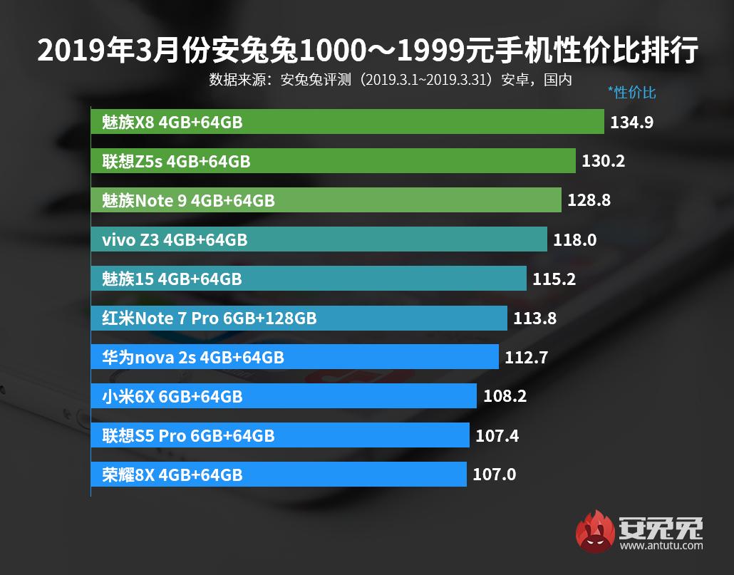 Лучшие смартфоны по соотношению цена/производительность за март2