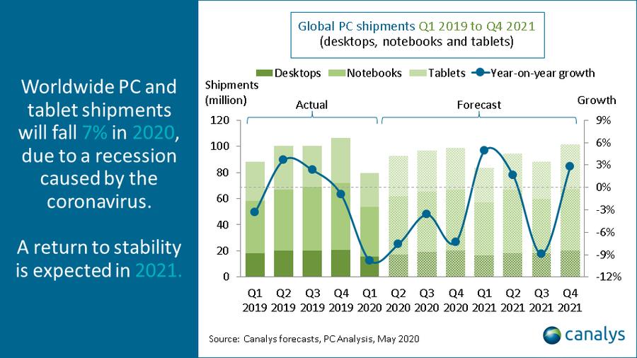 Canalys прогнозирует спад поставок ПК на 7% в 2020 году1