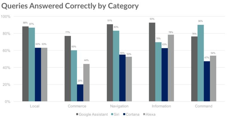 Google Ассистент победил Siri, Cortana и Alexa1