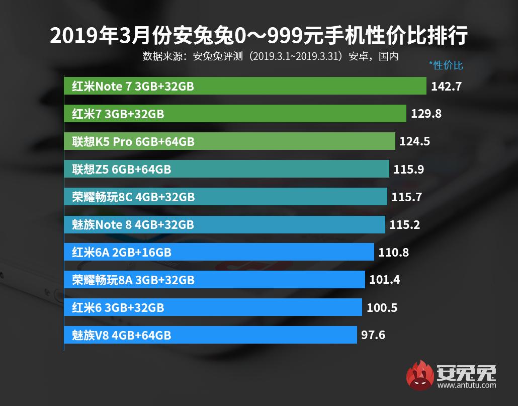 Лучшие смартфоны по соотношению цена/производительность за март1