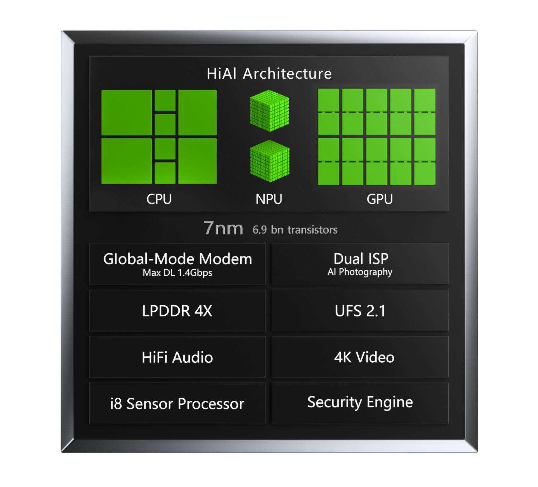 Первый в мире 7-нм процессор Huawei Kirin 9801