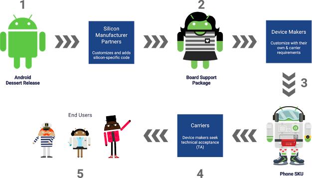 Какие устройства на Android получили поддержку Project Treble1