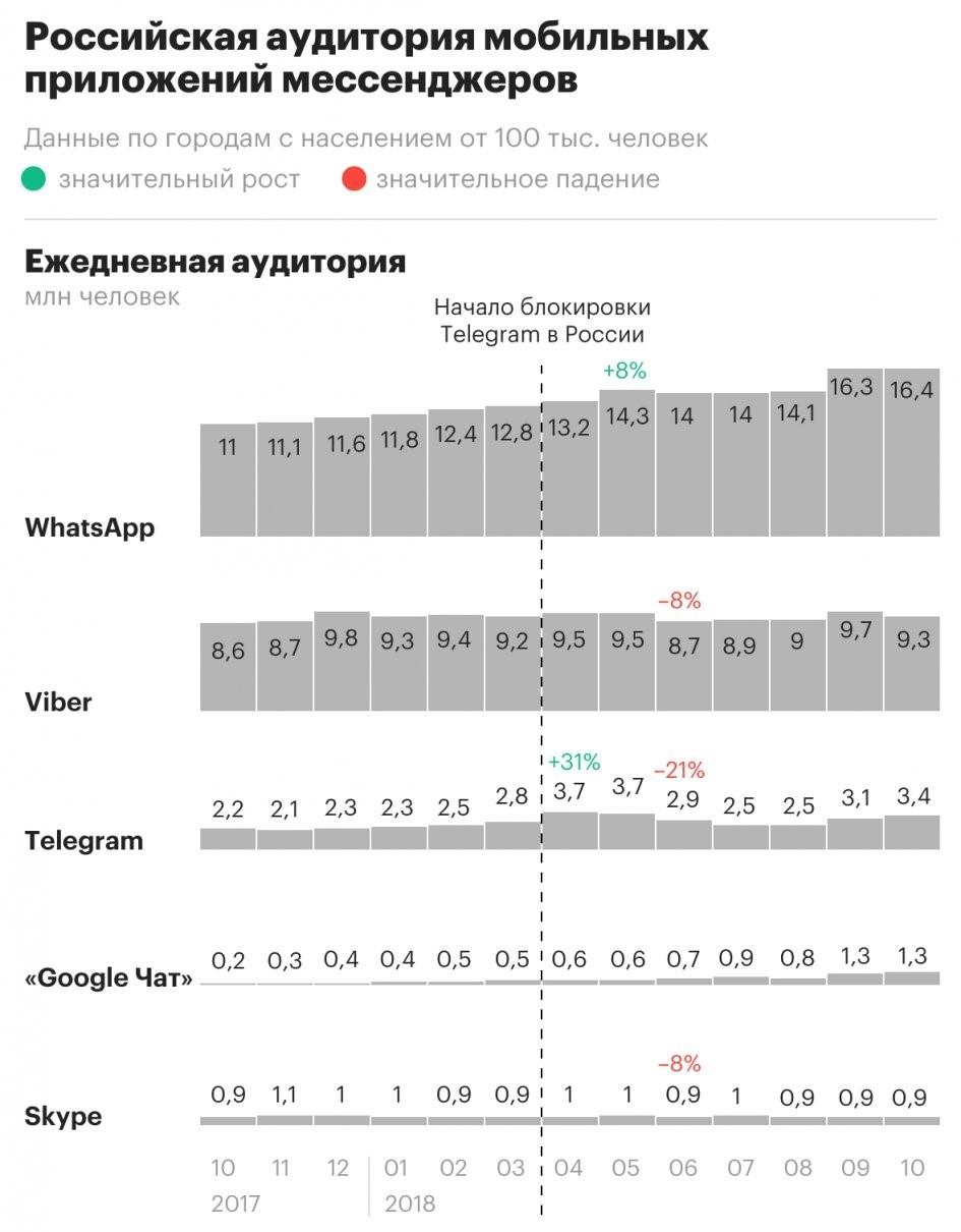 Аудитория Telegram в России выросла на 27 процентов за год1