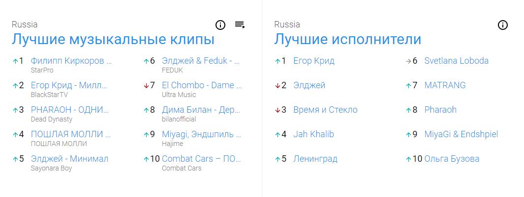 YouTube представила сервис музыкальных чартов3