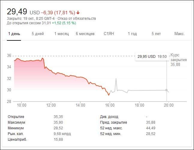 Глава «Яндекса» не намерен продавать свою долю в компании «Сбербанку»1