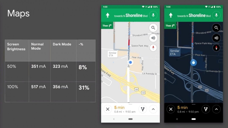 Google подтвердила энергоэффективность тёмных тем в приложениях Android6