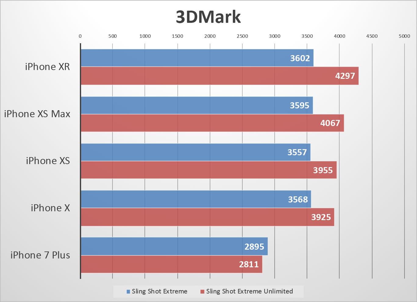 Производительность iPhone XR идентична iPhone XS3