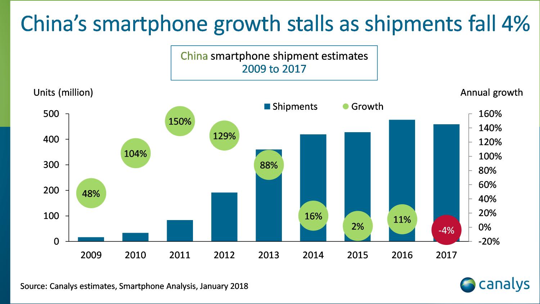 В 2017 году впервые сократились поставки смартфонов из Китая1