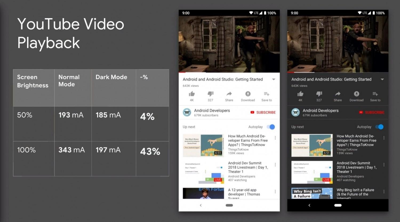 Google подтвердила энергоэффективность тёмных тем в приложениях Android4