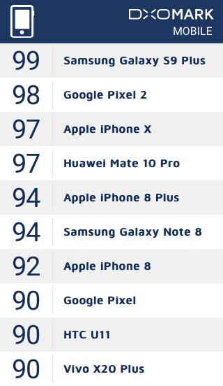 Galaxy S9 Plus возглавил рейтинг DxOMark1