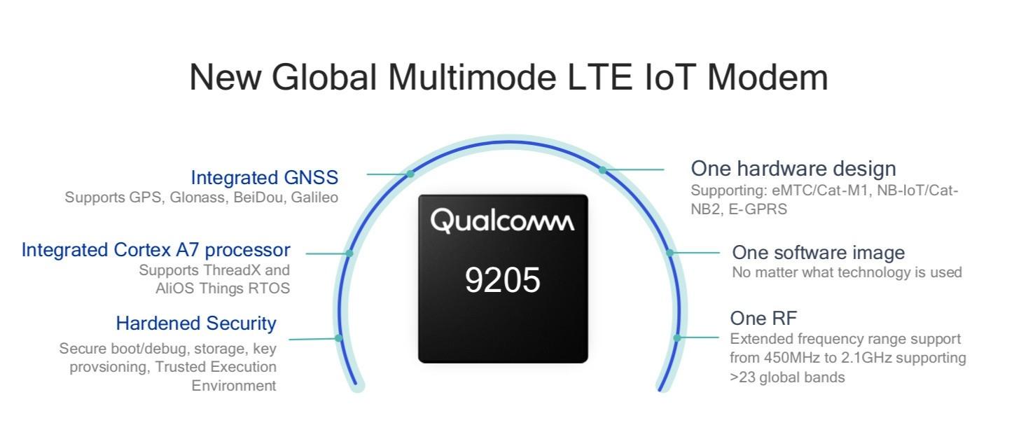 Qualcomm представила чипсет нового поколения для Интернета вещей1