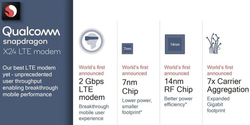 Qualcomm анонсировала LTE-модем со скоростью 2 Гбит/с0