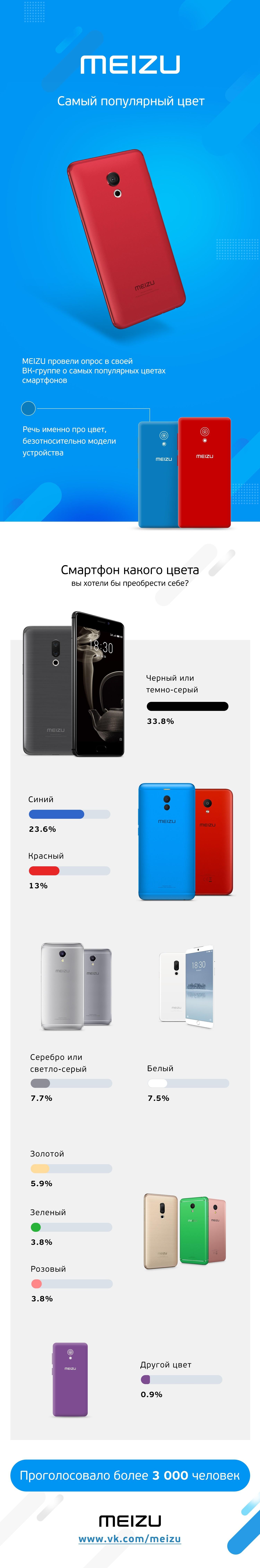Чёрный, синий и красный — самые желаемые цвета смартфонов в России1