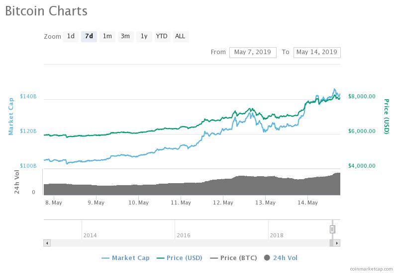 Bitcoin снова растёт: за неделю с 5,8 тысяч до 8,2 тысяч долларов1