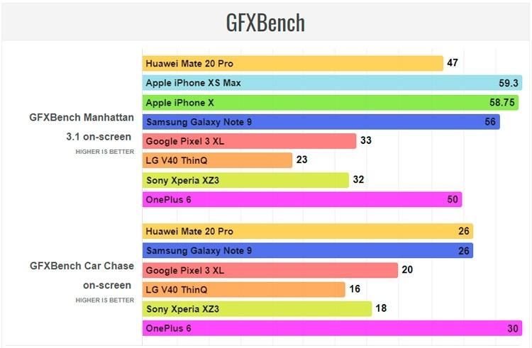 iPhone Xs Max опережает Huawei Mate 20 Pro в большинстве тестов производительности4