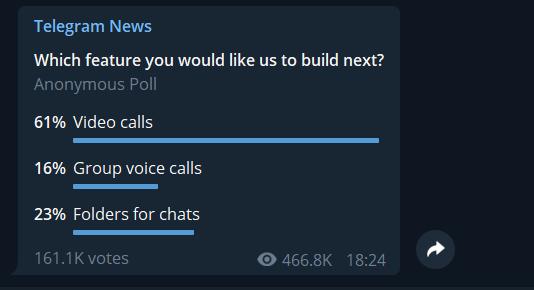 Telegram спрашивает пользователей, какую функцию реализовать1