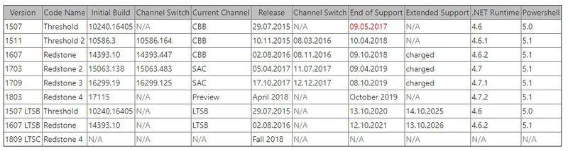 Следующее крупное обновление Windows 10 выйдет в апреле1