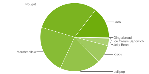Android Pie установлен на менее чем 0,1% смартфонов1