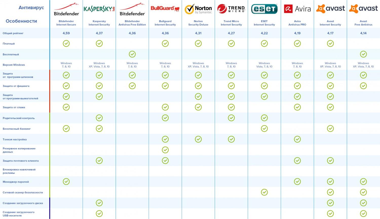 Рейтинг лучших антивирусов для Windows от Роскачества1