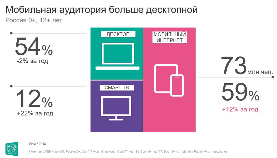 Аудитория рунета за год выросла на 4 процента1