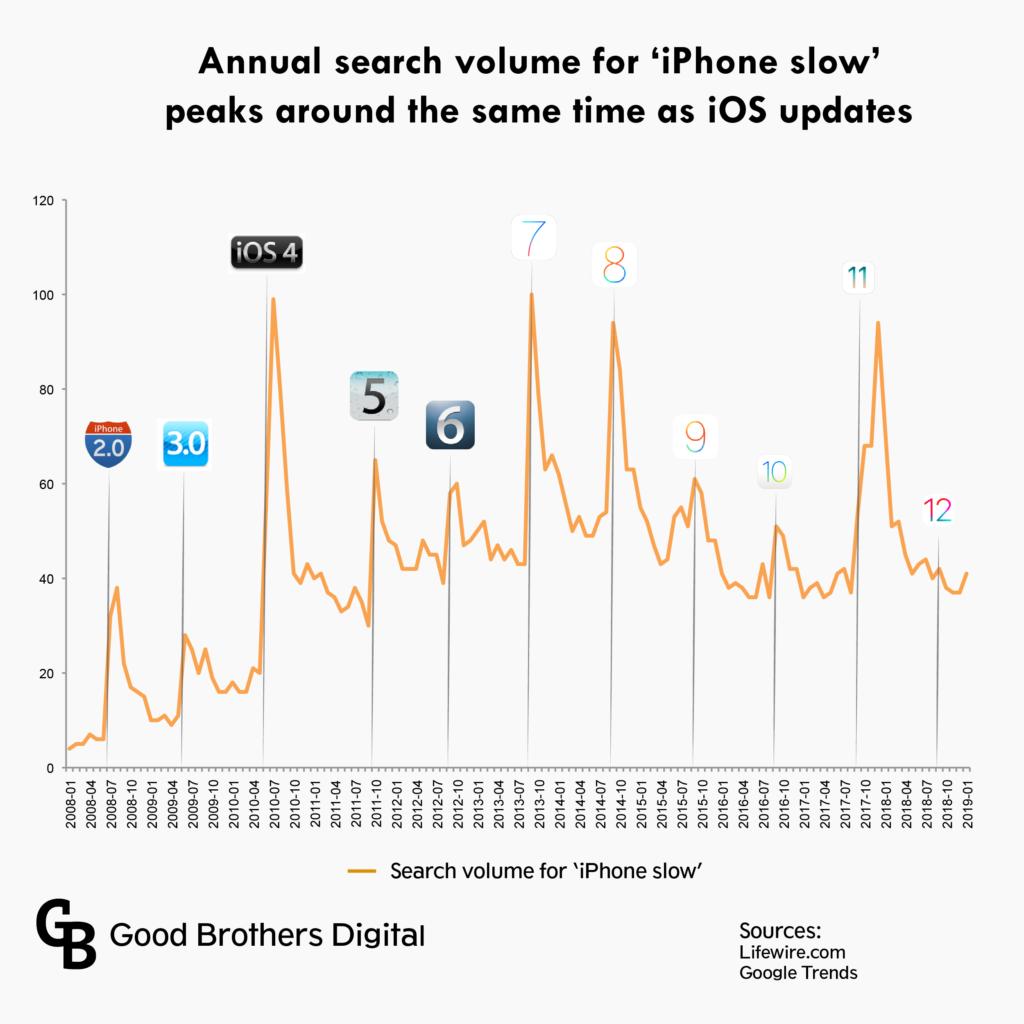 iOS 12 оказалась самой стабильной версией системы за последние 10 лет1
