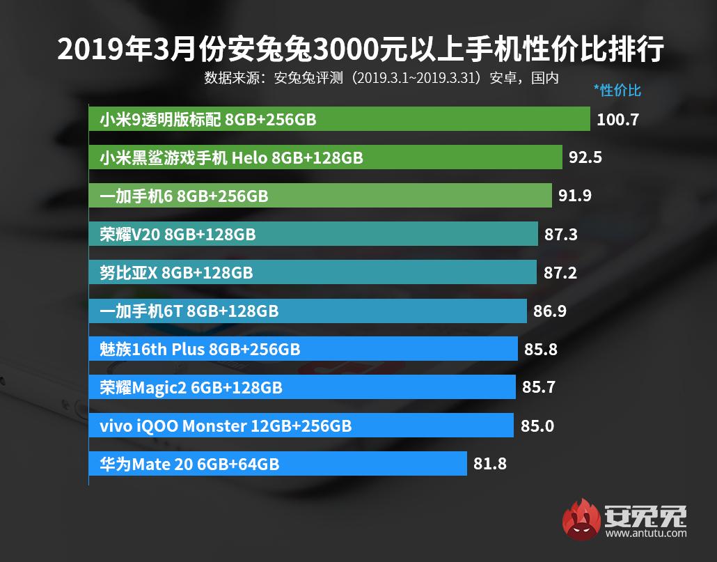 Лучшие смартфоны по соотношению цена/производительность за март4