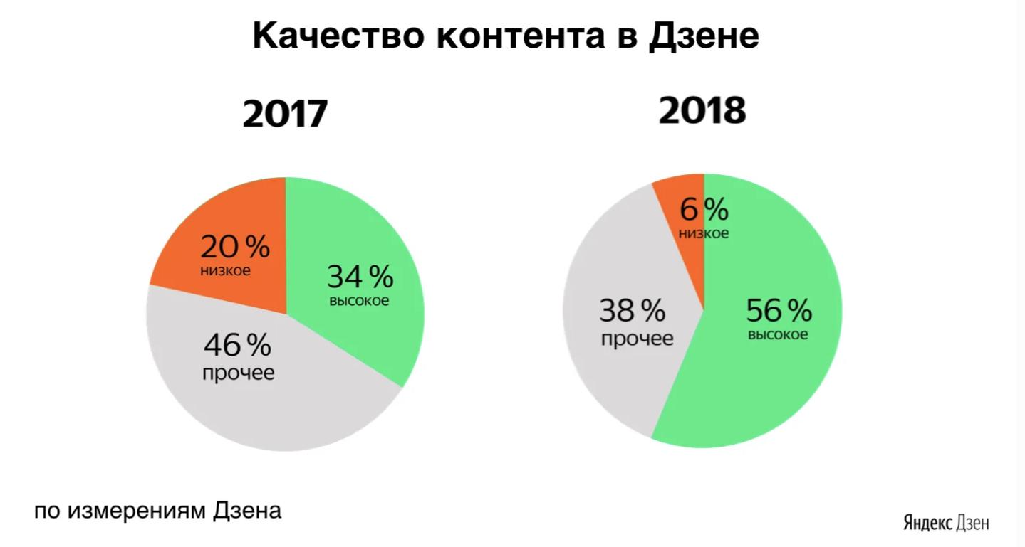 «Яндекс.Дзен» подвёл итоги 2018 года1
