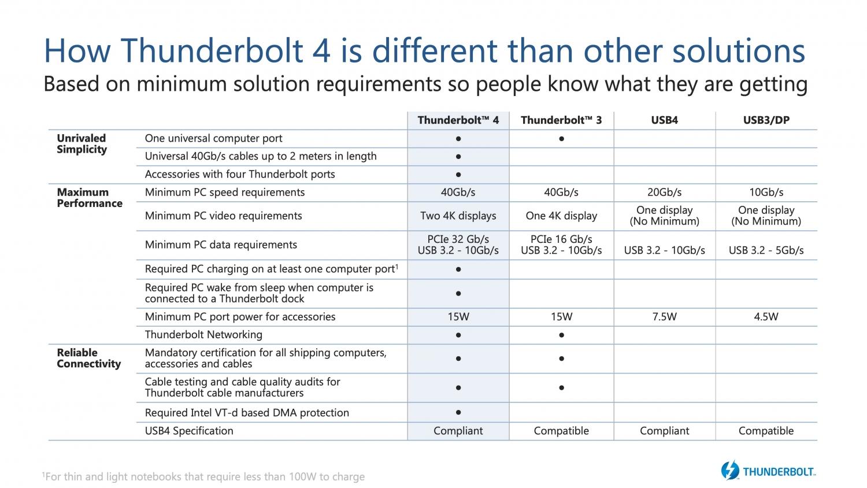 Intel анонсировала стандарт Thunderbolt 40