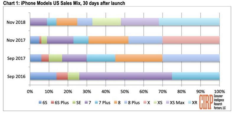 iPhone XR — самый продаваемый iPhone ноября1