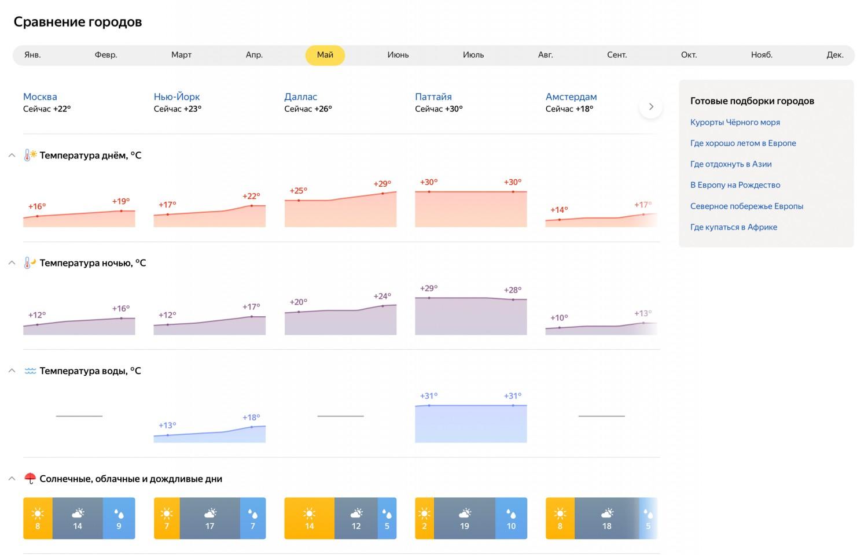 «Яндекс.Погода» научилась сравнивать климат в разных городах1