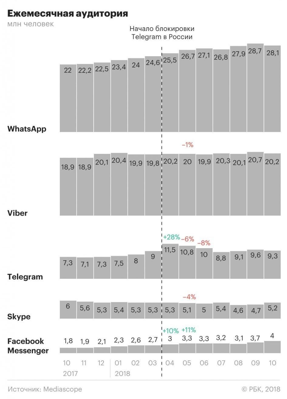 Аудитория Telegram в России выросла на 27 процентов за год2
