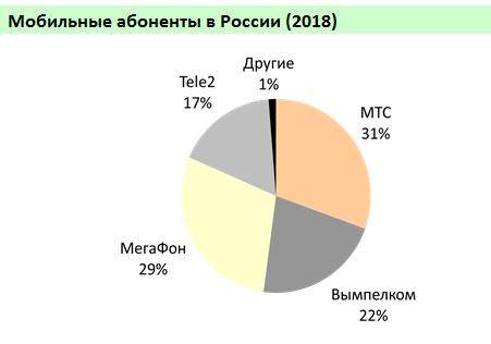 Рынок сотовой связи в России перенасыщен3