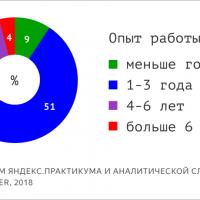 Исследование: востребованные специальности и зарплаты в российском ИТ1