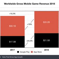 App Store приносит больше денег, чем Google Play, но отстаёт по загрузкам3