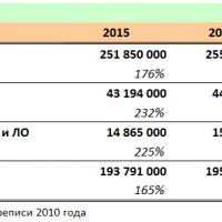 Рынок сотовой связи в России перенасыщен2