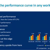 ARM представила новое вычислительное ядро Cortex-A762